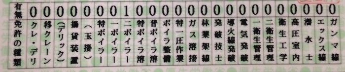 2級ボイラー技士の免状。