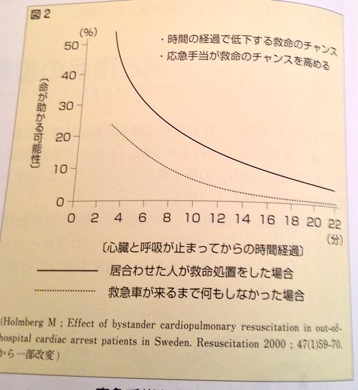 一次救命処置を実施した場合としなかった場合の生存確率の比較。一次救命処置を実施すると生存確率が約2倍になる。